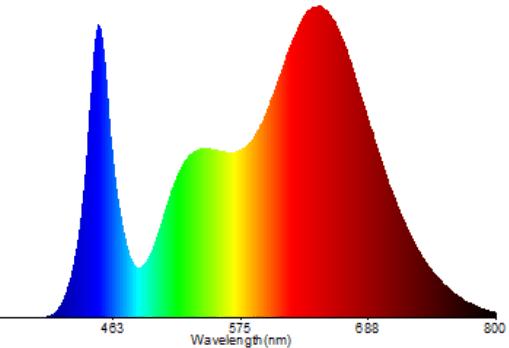 Bølgelængde/lysfordeling